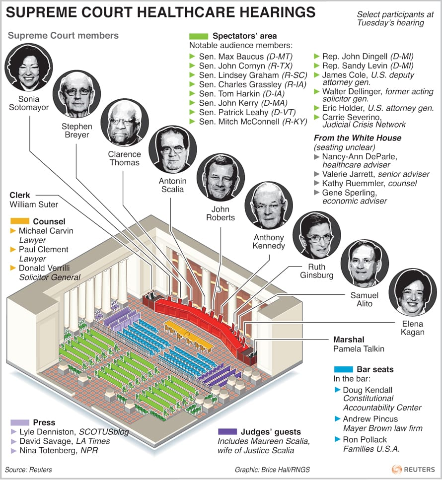 Interesting graphic from Reuters about the ongoing United States Supreme Court hearings about 'Obamacare'.