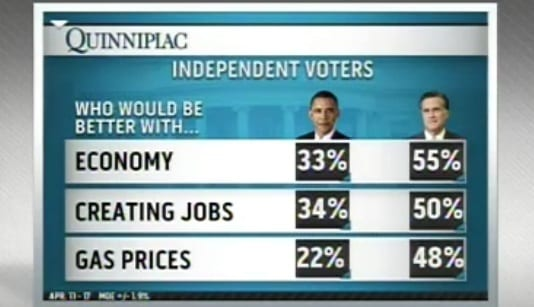 National Poll Shows Good Signs For Romney, Too