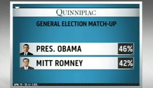 National Poll Shows Obama Ahead By 4