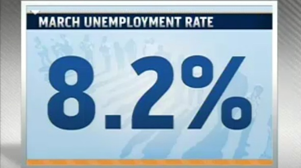 Unemployment Rate Falls To Three-Year Low Of 8.2%