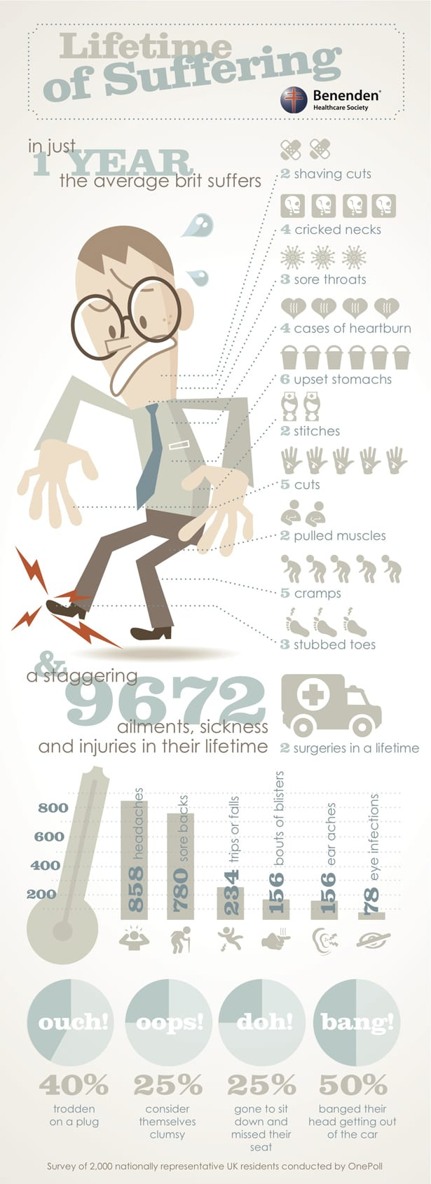 Infographic: The Average Person Gets 9,672 Minor Injuries in a Lifetime