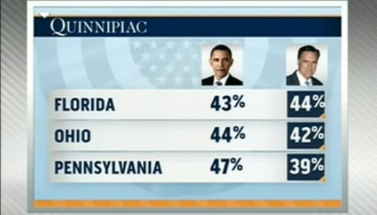 Obama And Romney Virtually Tied In Key Swing States