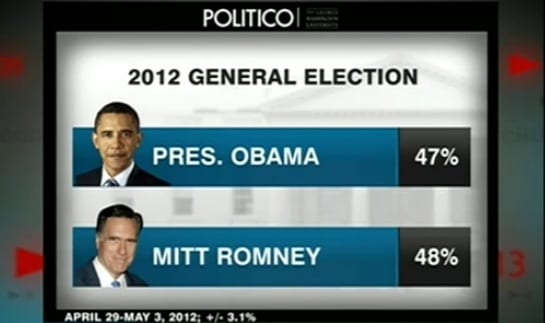 Politico Battleground Poll: Romney 48%, Pres. Obama 47%