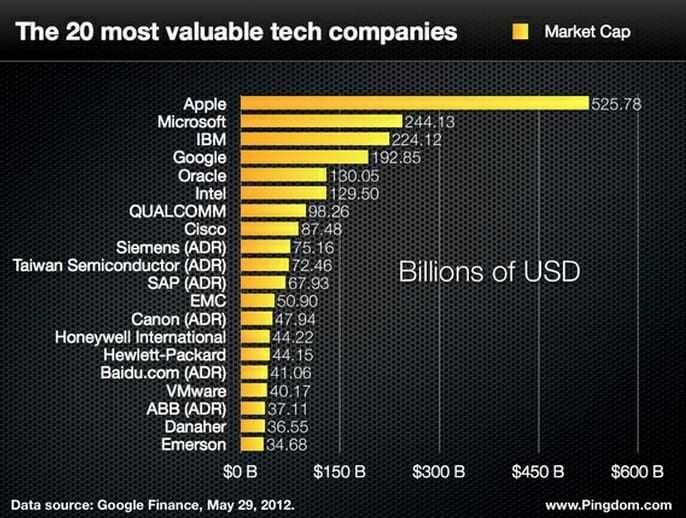 The 20 Most Valuable Tech Companies