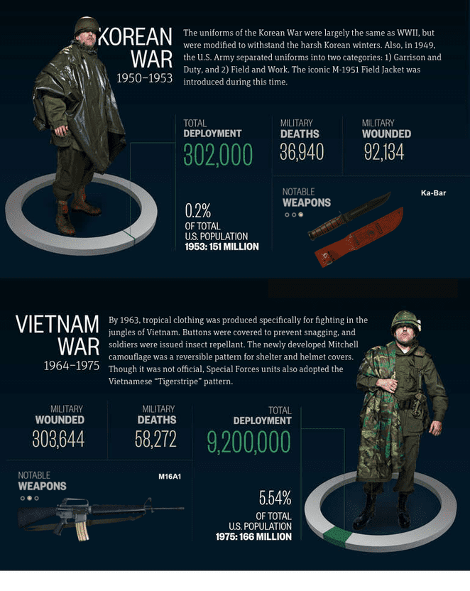 korean and vietnam war