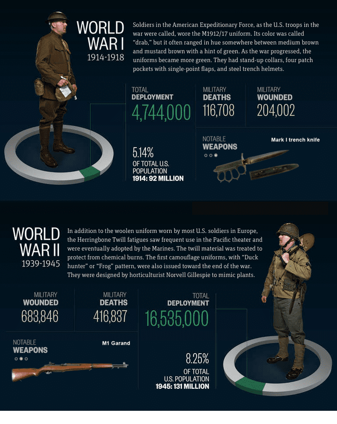 world war I & II