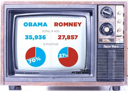 Romney And Allies Running Far More Negative Ads Than Obama In Presidential Campaign