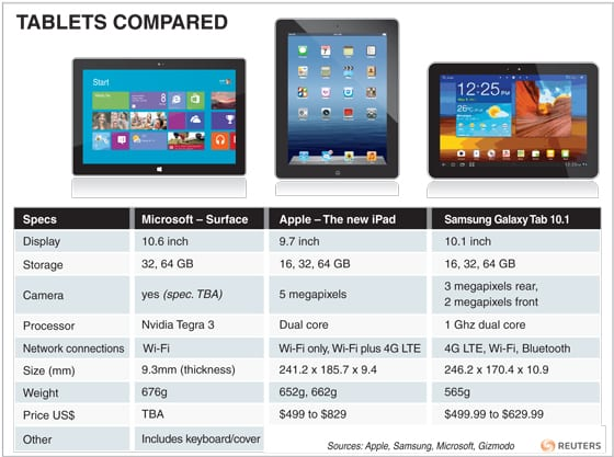 tablets compared