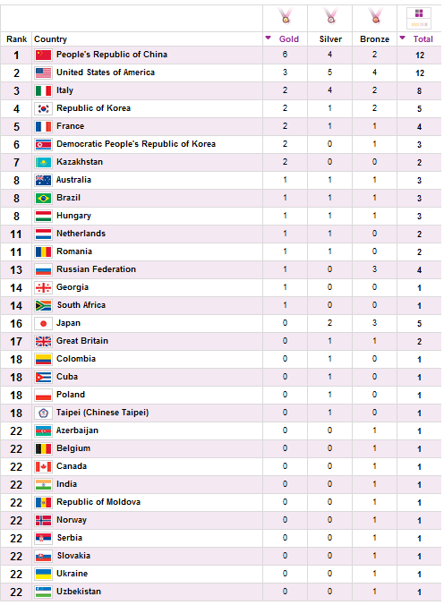 Medal Counts Olympics 2012