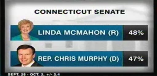 Poll Shows Dead Heat In Connecticut Senate Race - Watch LIVE The Connecticut Senate Debate On Sunday