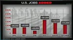 jobs numbers september 2012 7.8