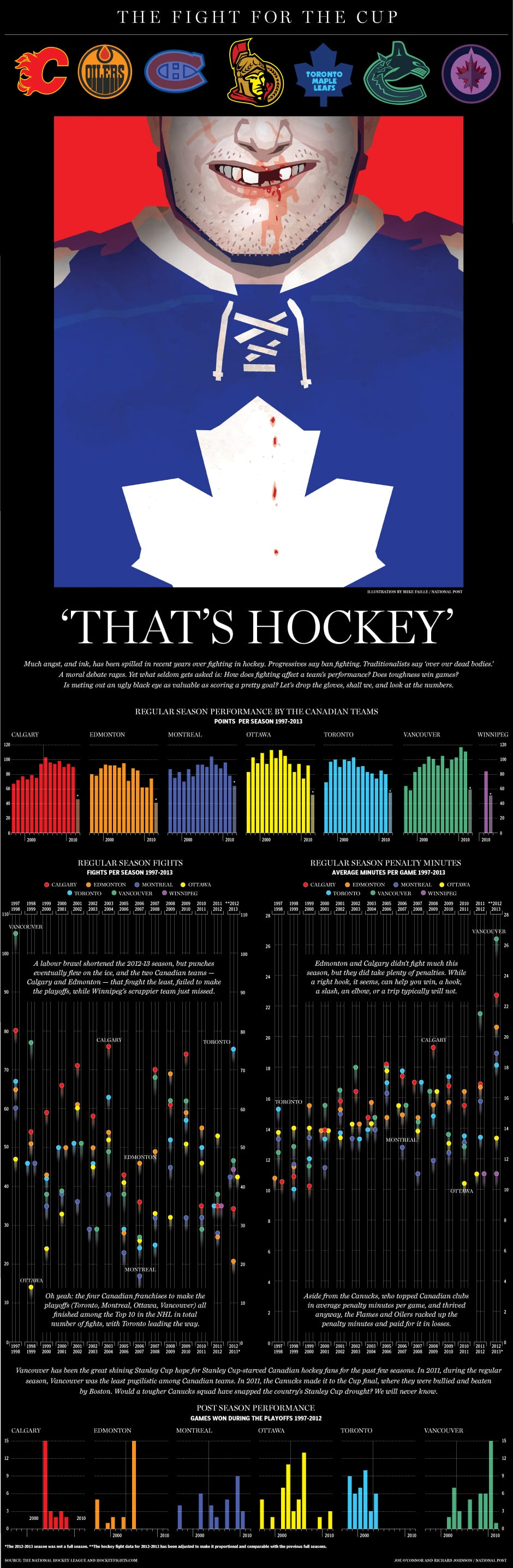 NHL Playoff Infographic The Fight For The Stanley Cup
