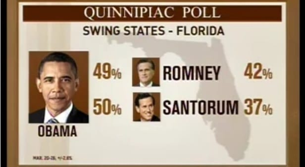 Obama ahead of Romney in 3 swing states