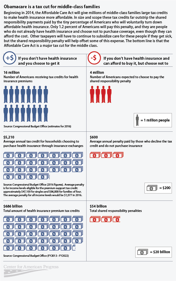 Infographic: Obamacare Is a Tax Cut for Middle-Class Families