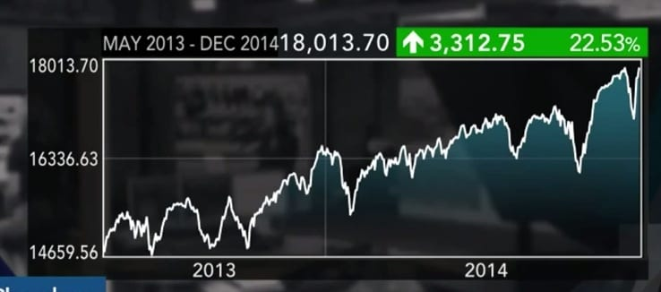 Dow Hits A New 18000 VIDEO