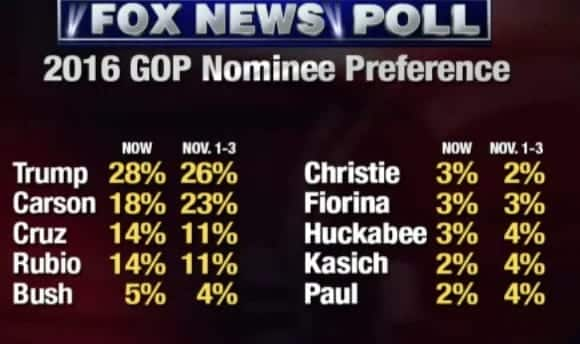 Trump On Top Carson Slips Cruz And Rubio Rise In New Poll VIDEO