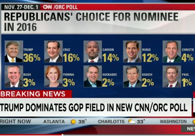 CNNORC Poll Trump alone at the top again