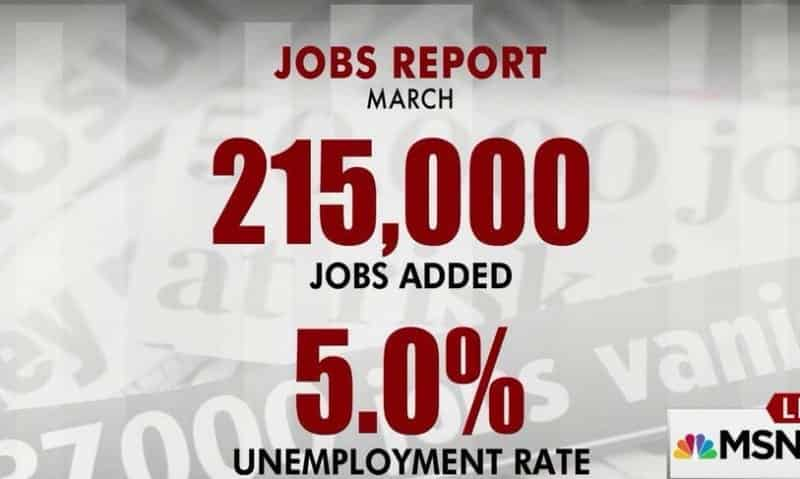 U.S. Added Strong 215K Jobs in March