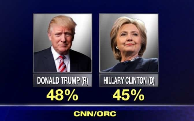 CNN Poll Trump Leading After GOP Convention