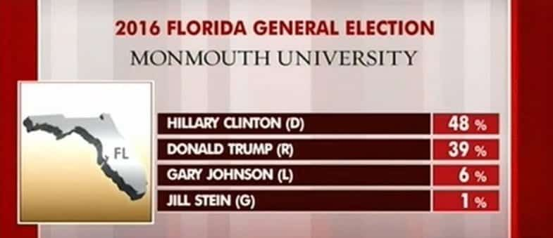 New Monmouth University Poll TRUMP Losing Florida By 9