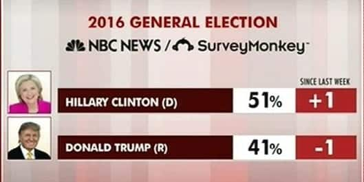 New Poll Trump Behind Clinton By 10 Points e1470744989114