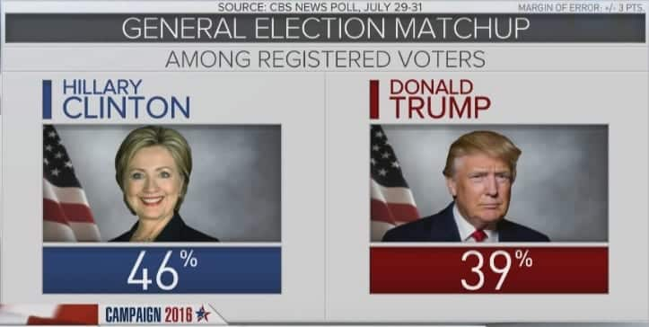 Poll Clinton leads Trump by 7 points after convention