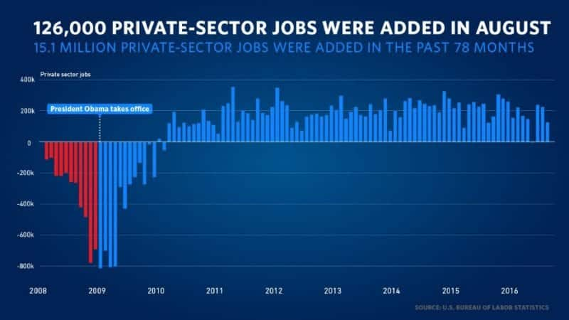 U.S. Economy Adds 151000 Jobs In August