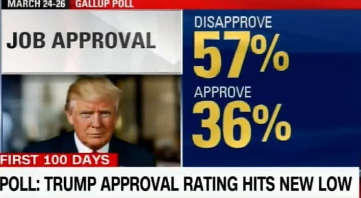 President Trumps Approval Rating Hits Record Low
