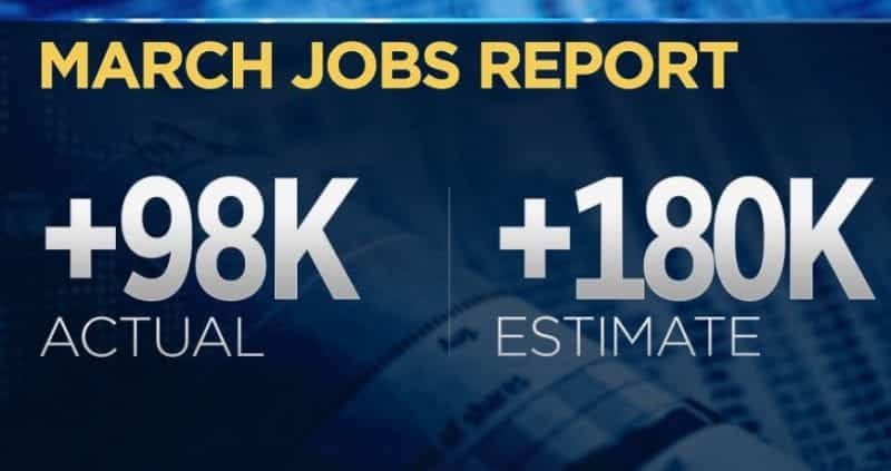 EconomyCreated Just 98000 Jobs In March Missing Expectations