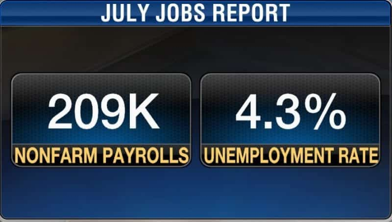 U.S. Added 209K Jobs In July Unemployment Down To 4.3