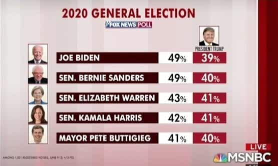 SS foxnews poll trump is losing to dems